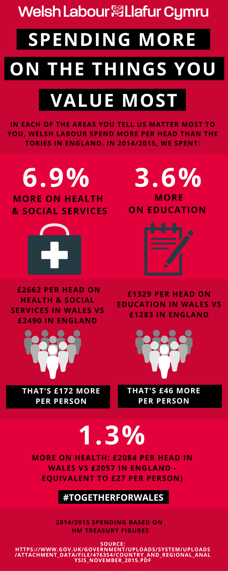 Welsh-Labour-Spending-Infographic.png