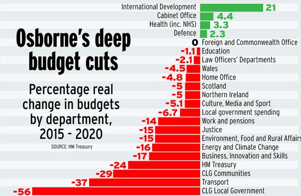 cuts-by-department.jpg