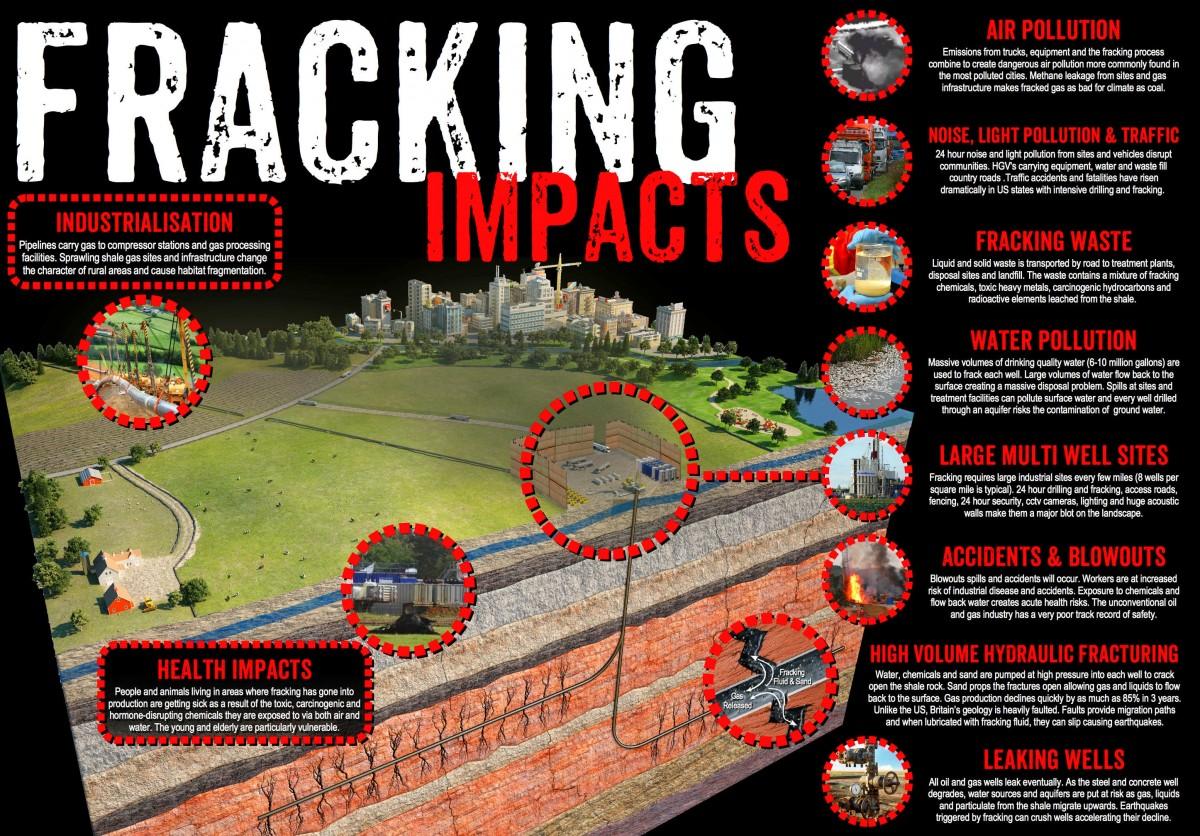 FrackingImpactsInfographicv4LR-1200x836.jpg
