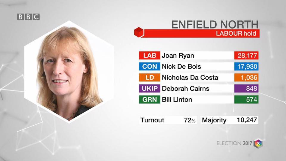 Joan_Ryan_MP_re-election_photo.jpg