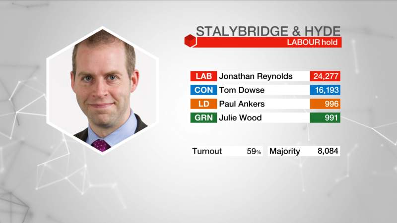 Jonathan Reynolds General Election Victory