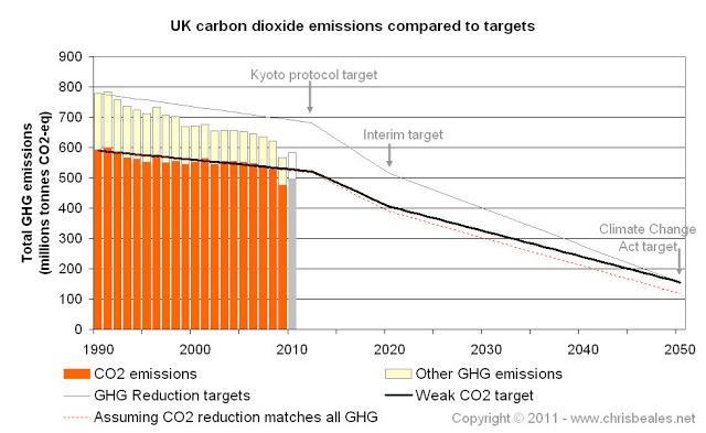 env_graph_UK_CO2_emissions_targets.jpg