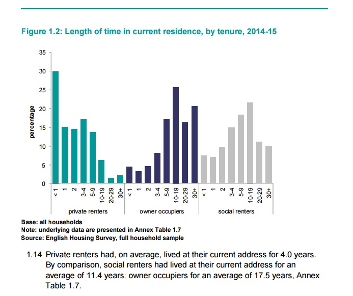 English_Housing_Survey_Private_Rented_Sector_Report_2014-15.jpg