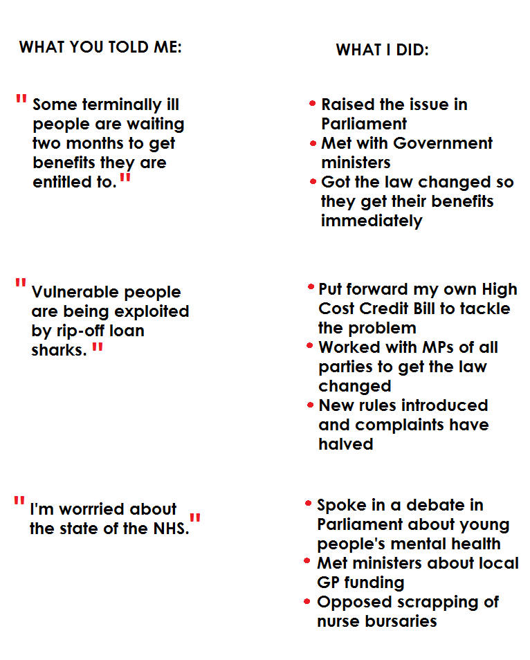What you told me and what I did Big Conversation image. Email paul.blomfield.mp@parliament.uk if you can't read the text on this image and would like the text emailed to you