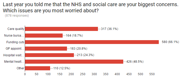 NHS___social_care_-_survey.png