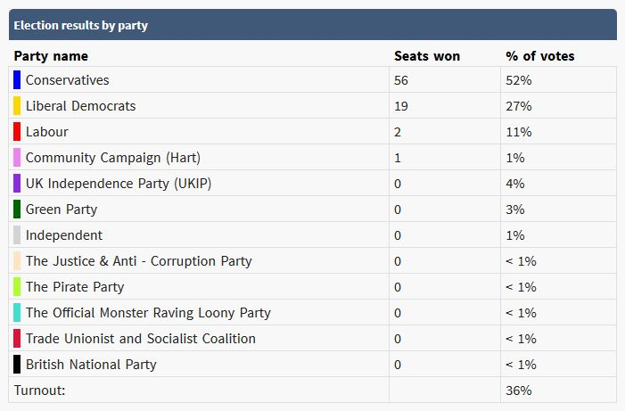 Image listing party results ranked by order of vote share. Conservatives lead with 56 seats; then Lib Dems at 19, with Labour at 2 and CCH at 1.