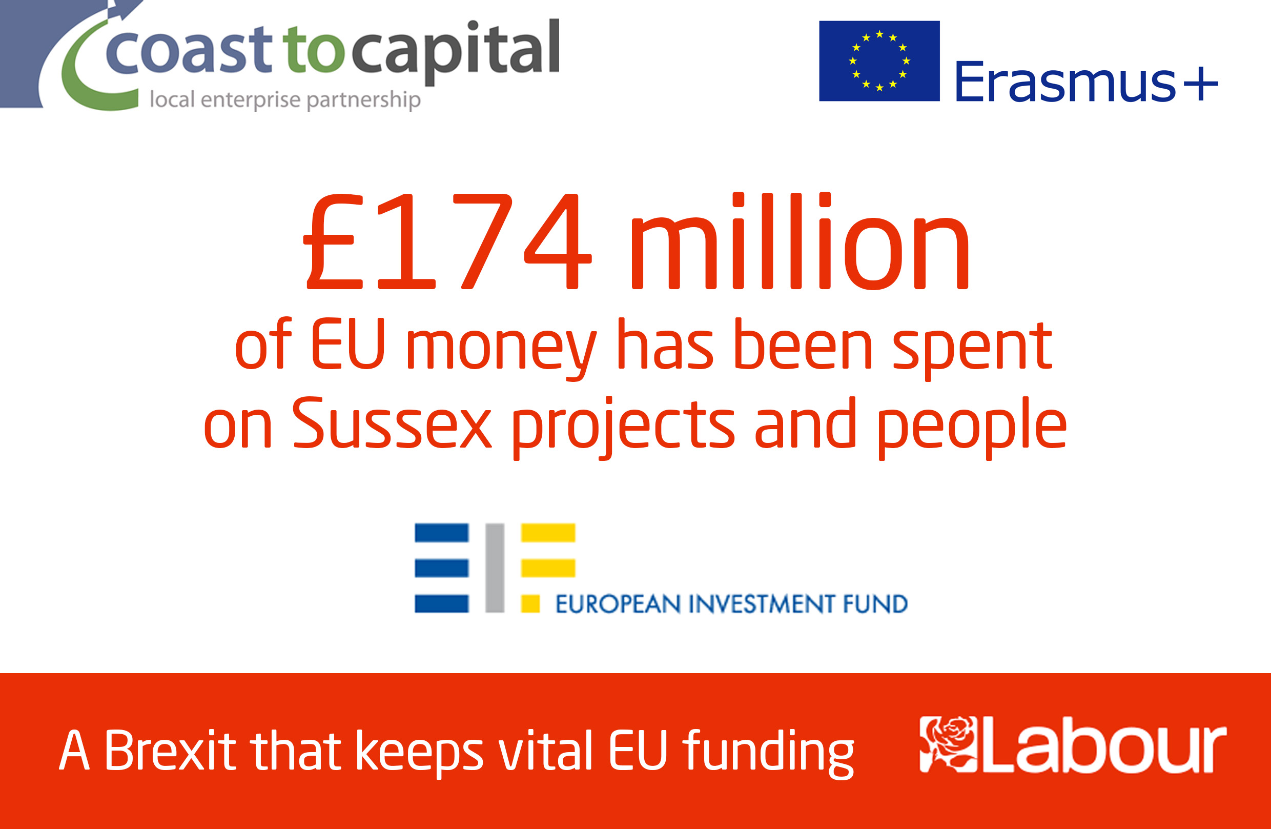 Sussex has received £174 million in EU funding