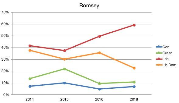 ROMSEY_RESULT_GRAPHjpg-large.jpg