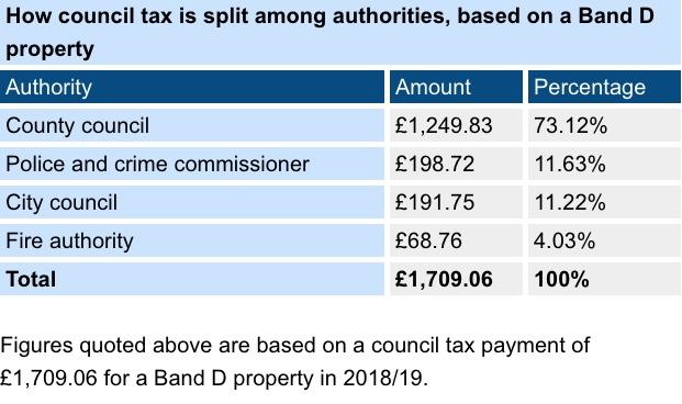 2018-19_Council_Tax.jpeg