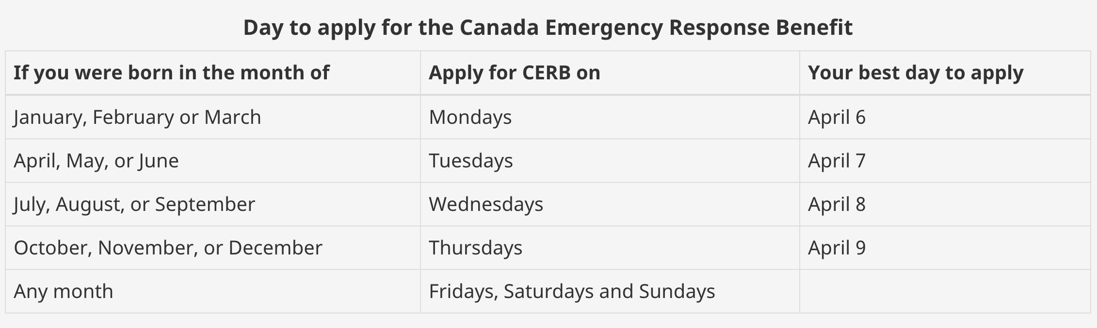 Navigating The Canadian Emergency Response Benefit Cerb And Employment Insurance Ei Labour Education Centre