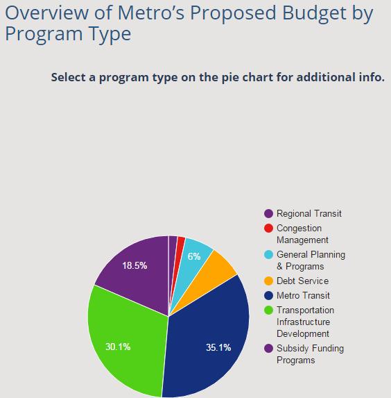 Metro_Budget.png