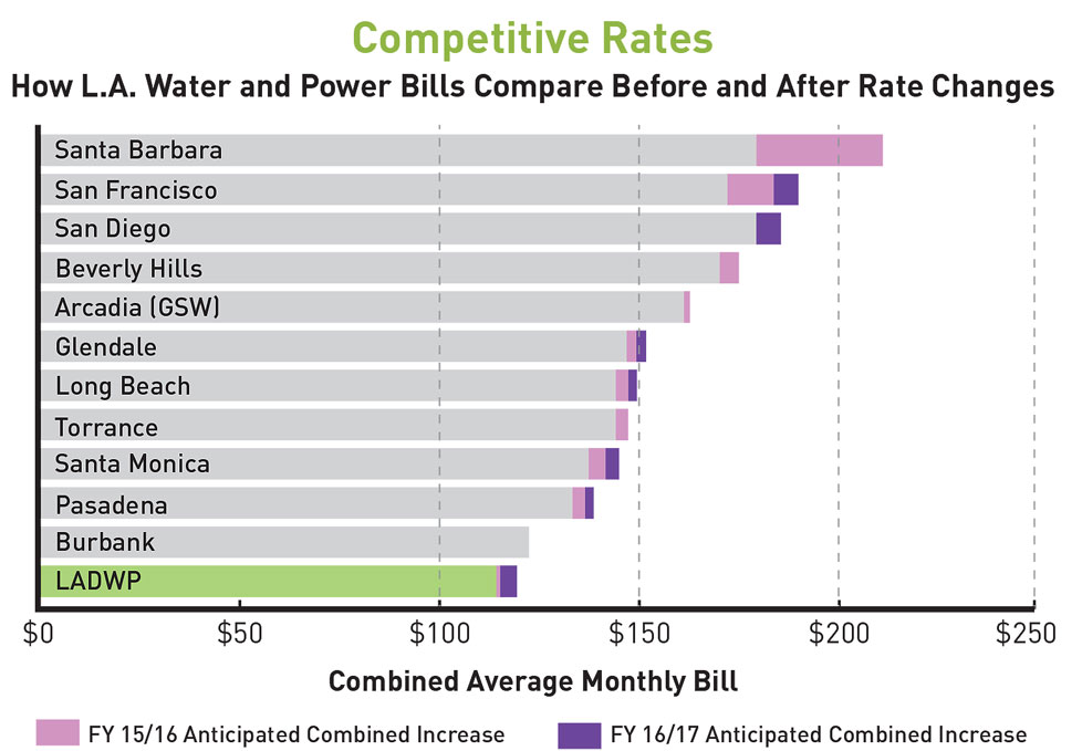 Combined_rates_compare_chart-3.jpg