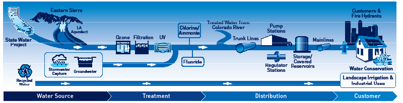 water-system.png