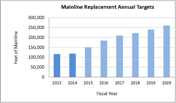 Mainline_replacement_chart.png