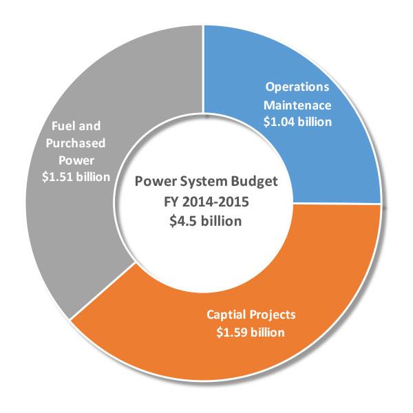 Power-Budget-Chart.jpg