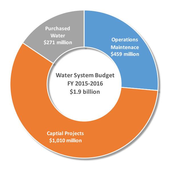 Water-Budget-Chart.jpg