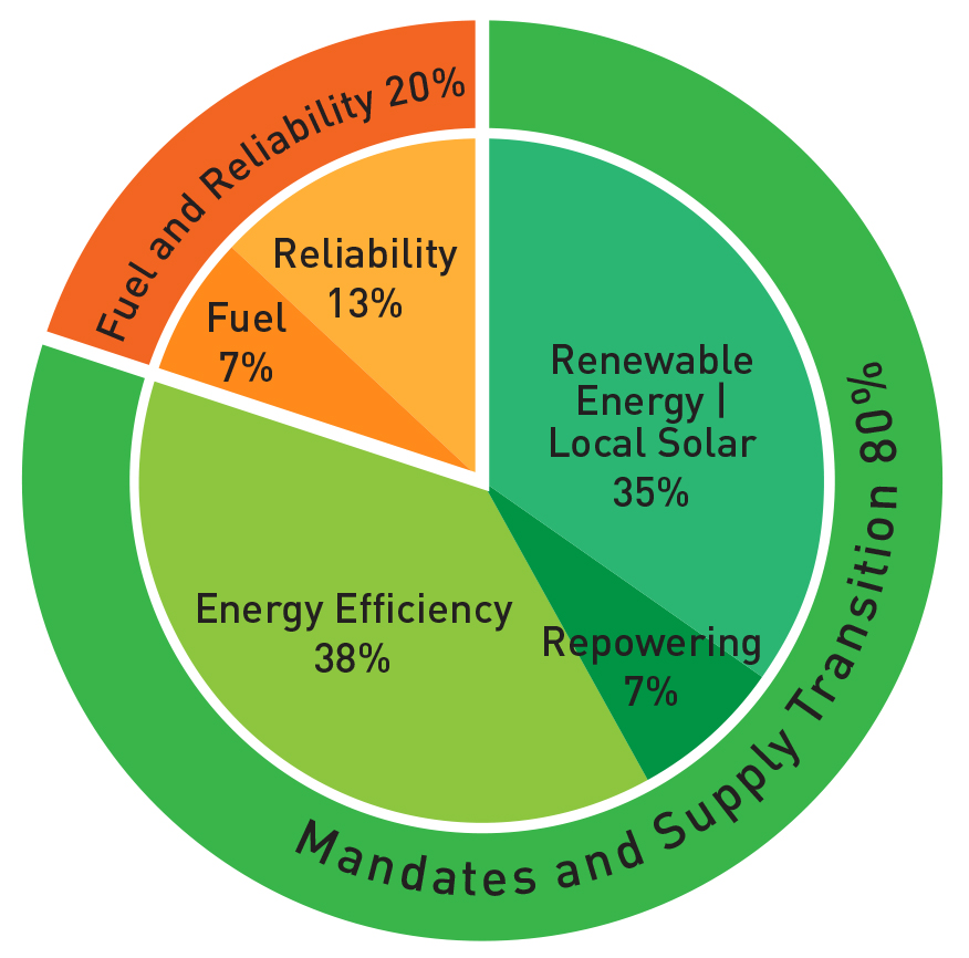 Energy-chart-12142015.png