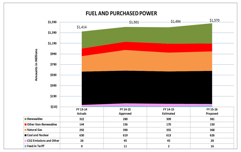 Fuel-and-Purchased-Power-Trend.jpg