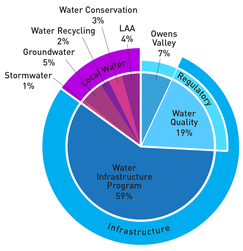 Water-Revenue-Chart-12142015.png