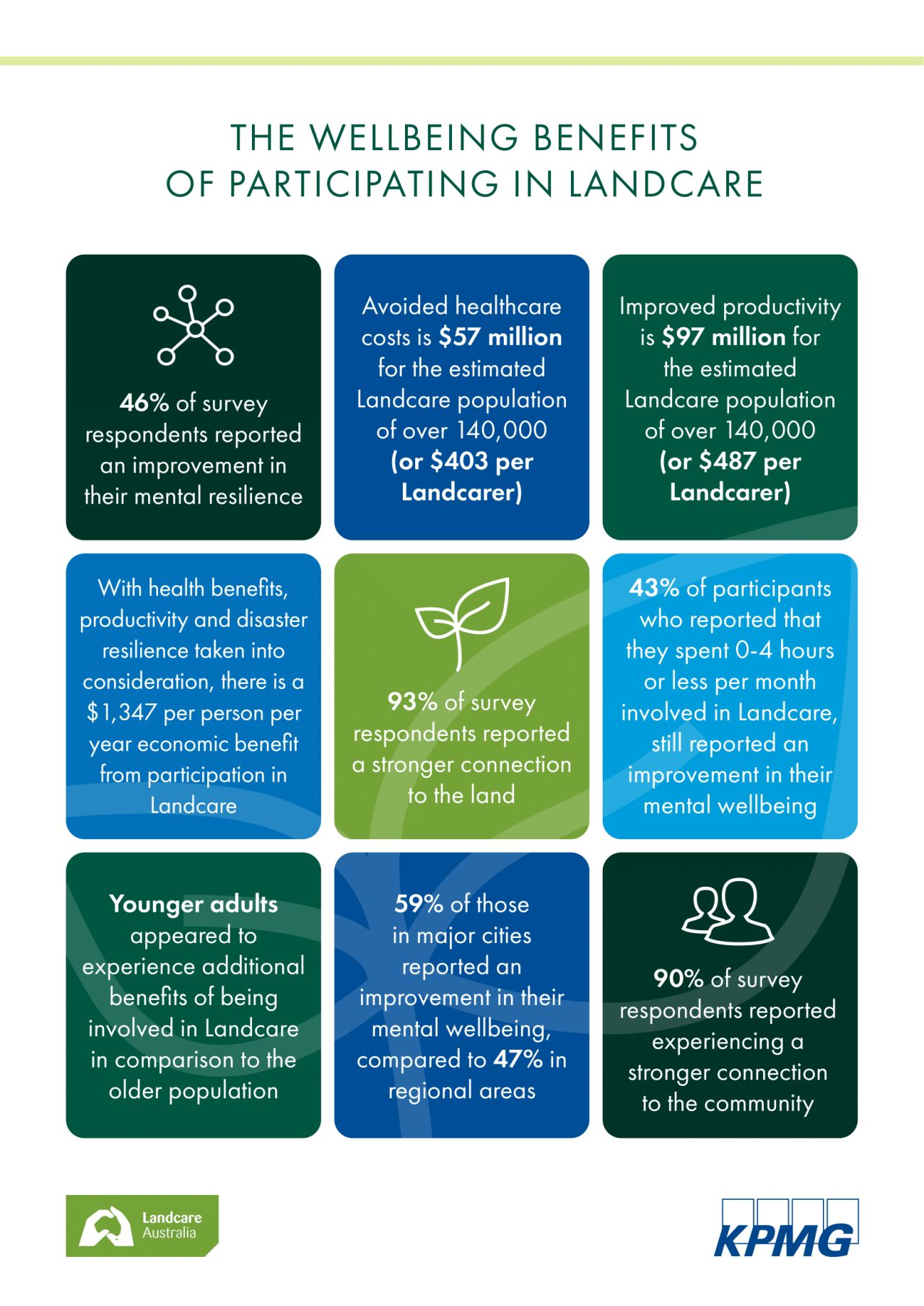 2021 KPMG / Landcare Australia