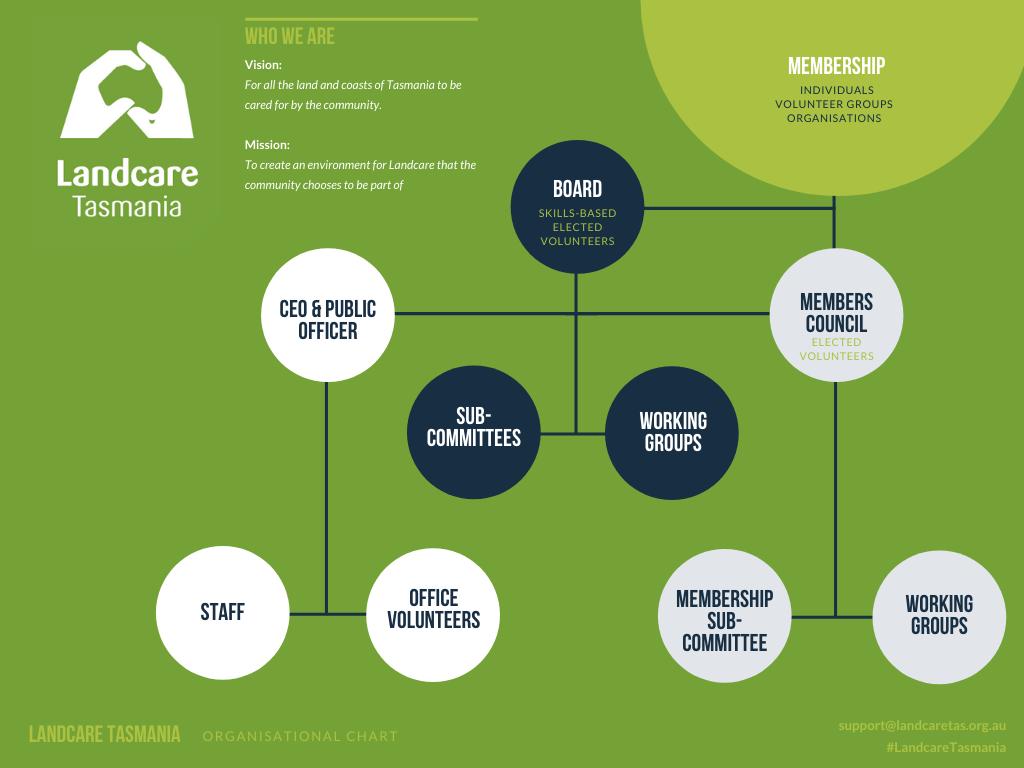 Landcare Tasmania Organisational Chart
