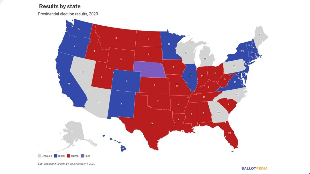 Last updated 5:00 a.m. ET on November 4, 2020 - Source: https://ballotpedia.org/Election_results,_2020
