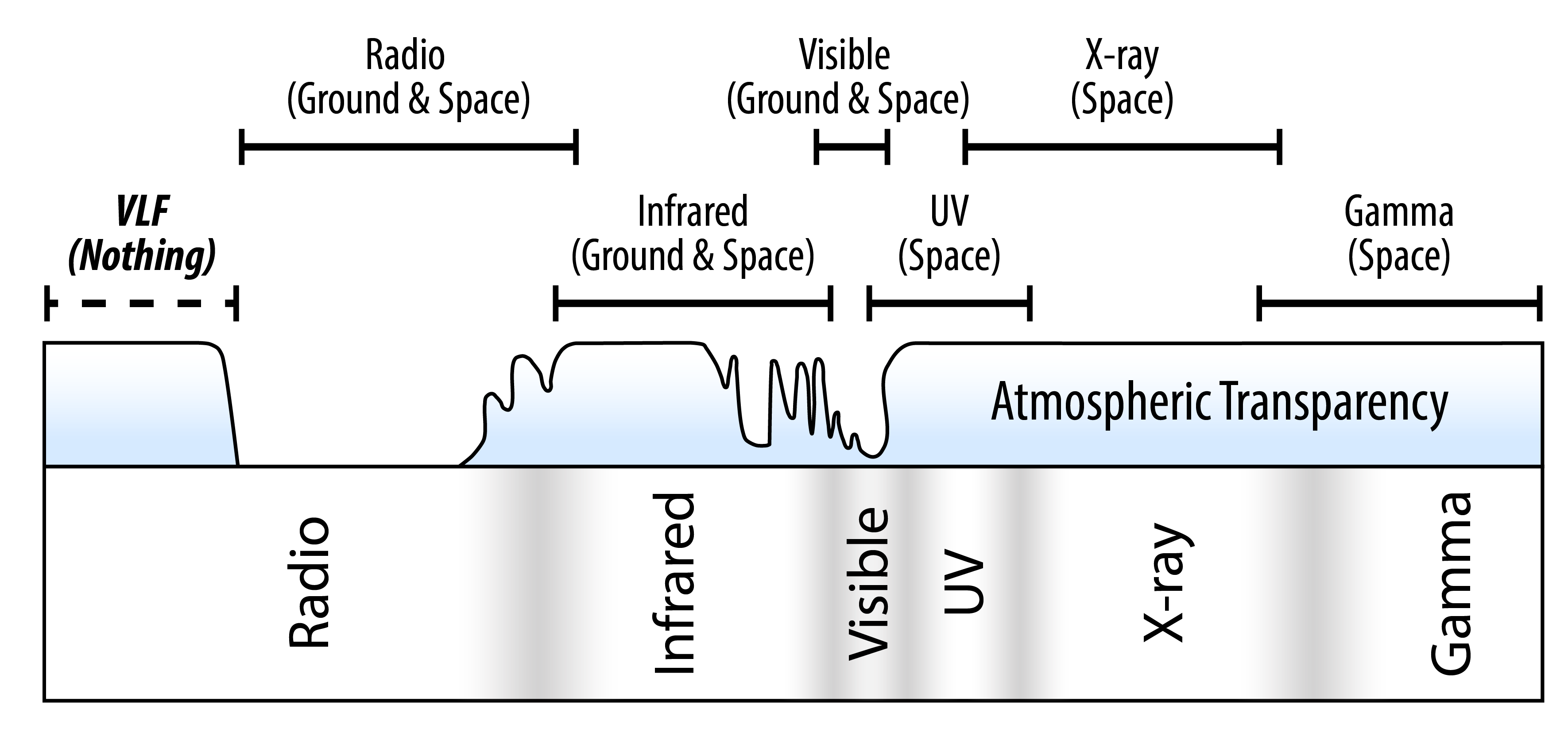 Lunar far side larouchepac coverage of the electromagnetic spectrum by various space and ground based telescopes note the very low end of the radio frequencies which currently have ccuart Images
