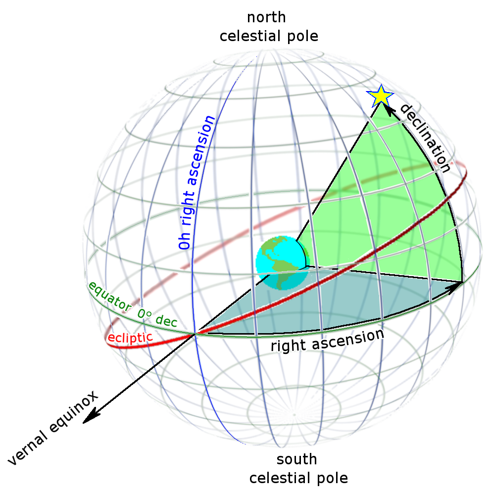 03-Ra_and_dec_on_celestial_sphere.png