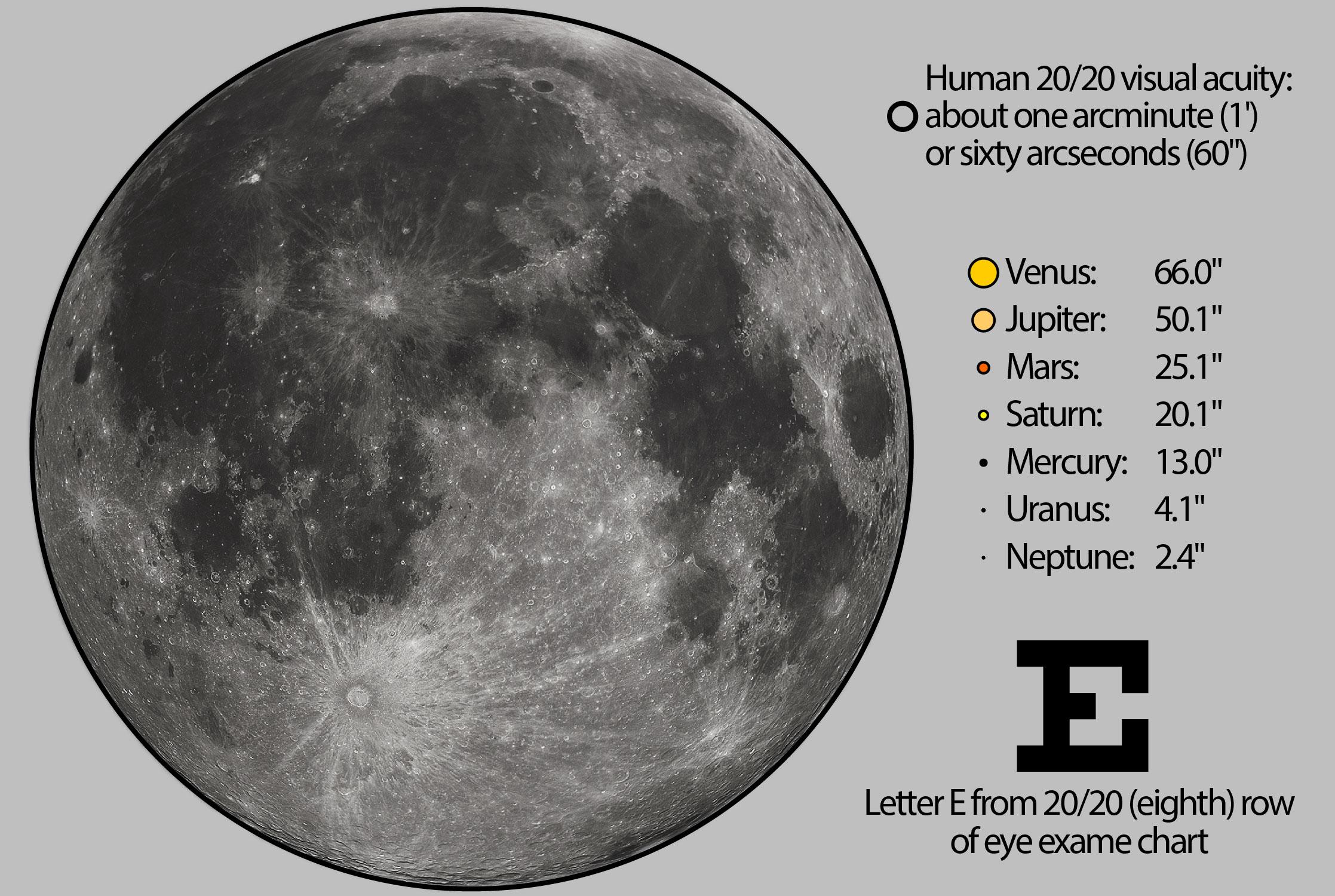 02-Comparison_angular_diameter_solar_system.png