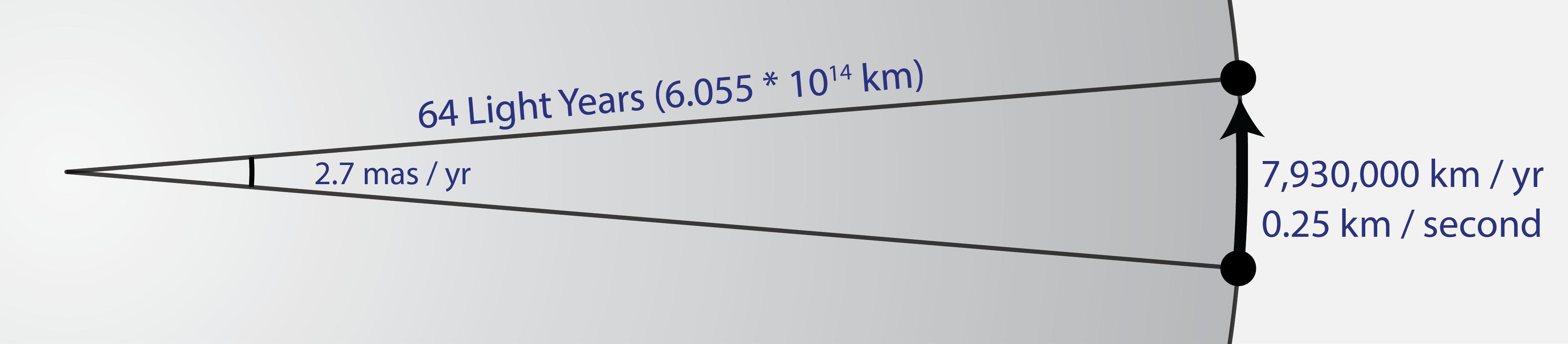 14-Gliese_710-transverse_velocity-01.png