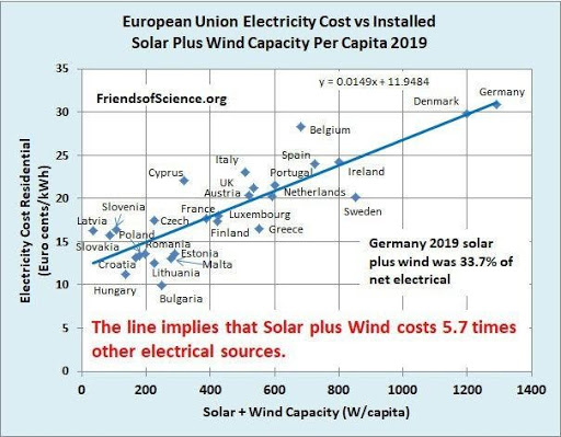 Residential electricity price vs. Installed wind and solar capacity per capita by country, in Europe.  Source: friends of science.org