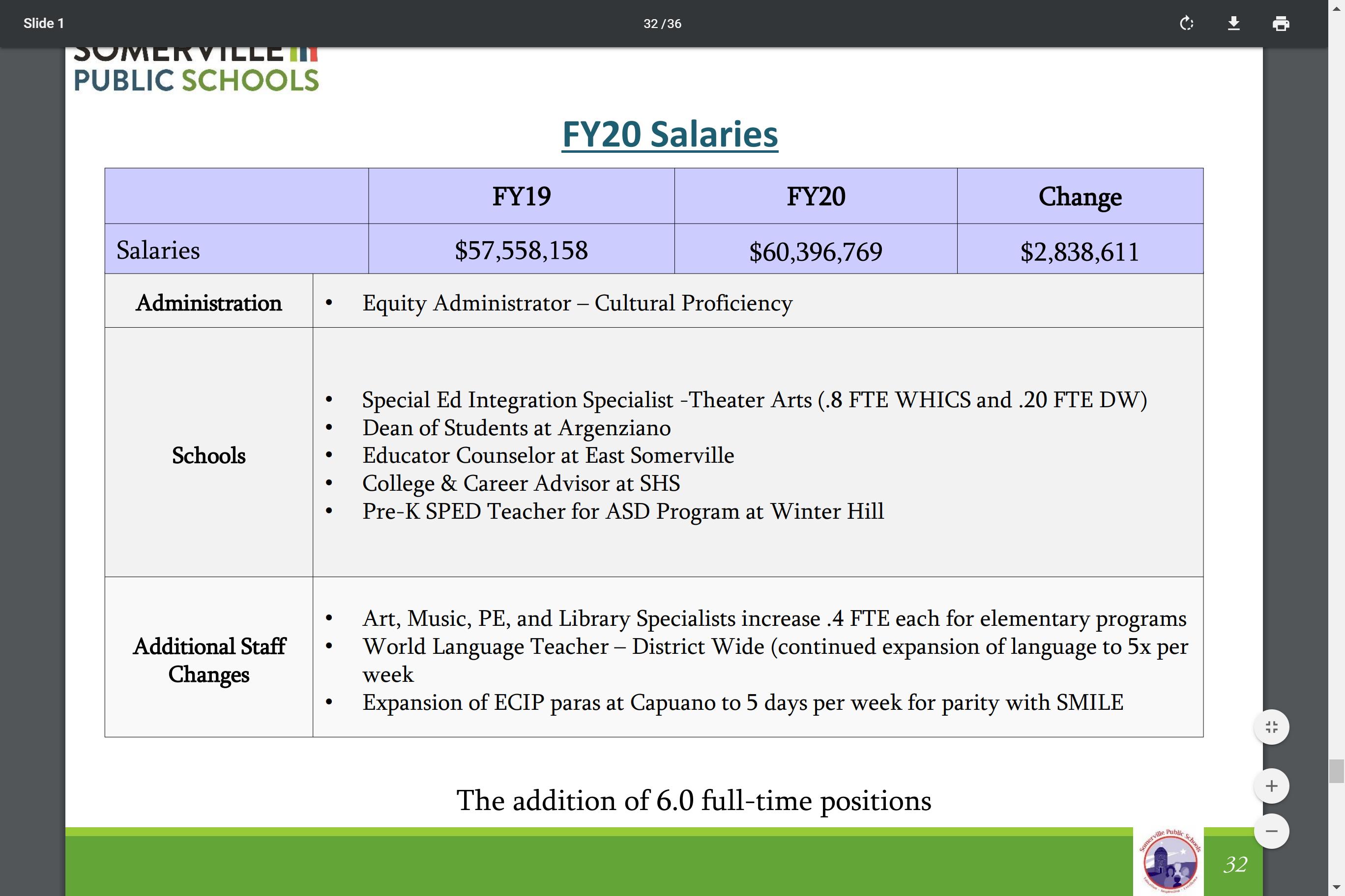 FY2020 Staff Additions