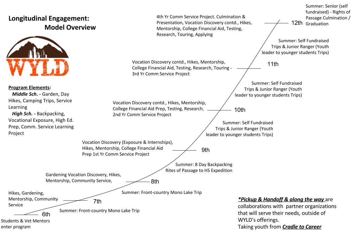 Appendix_4__(Reference_-)_-_Catapult_(LT_Program)_Diagram.jpg