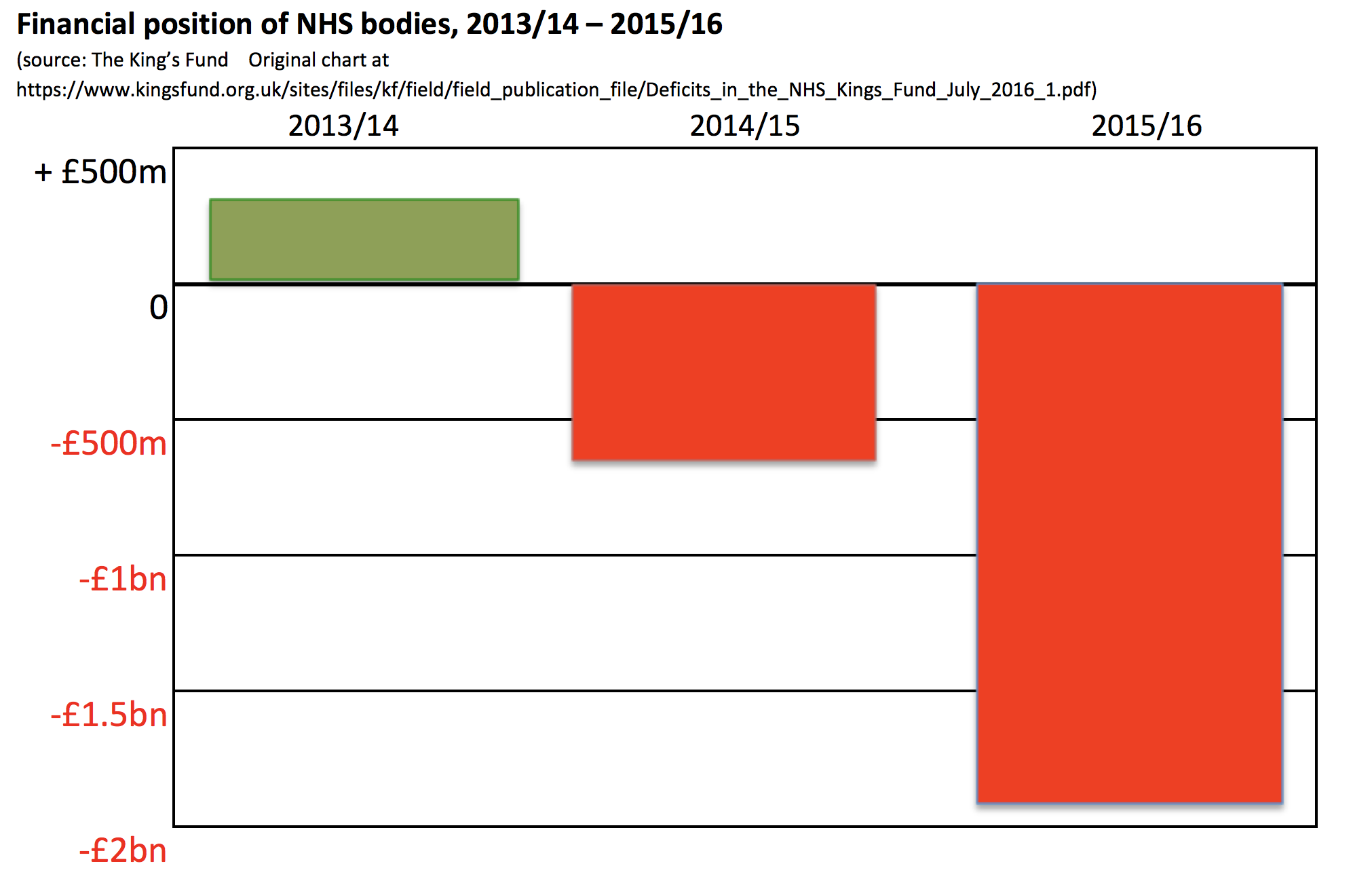 NHS_into_the_red_under_Tories.png