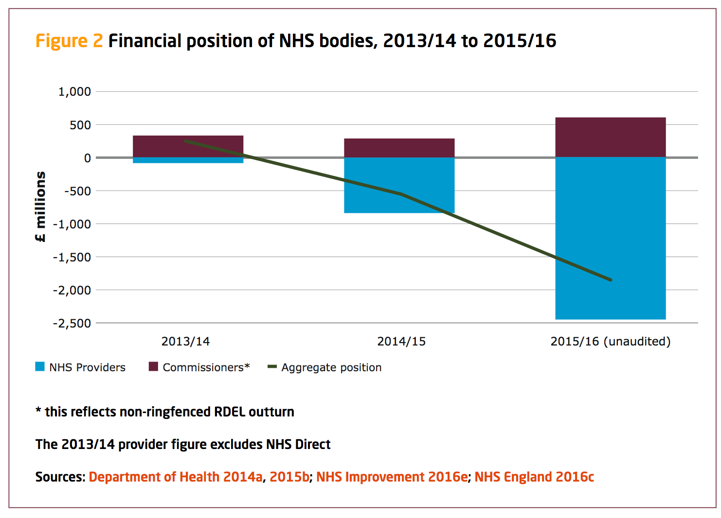 NHS_going_into_deficit.png