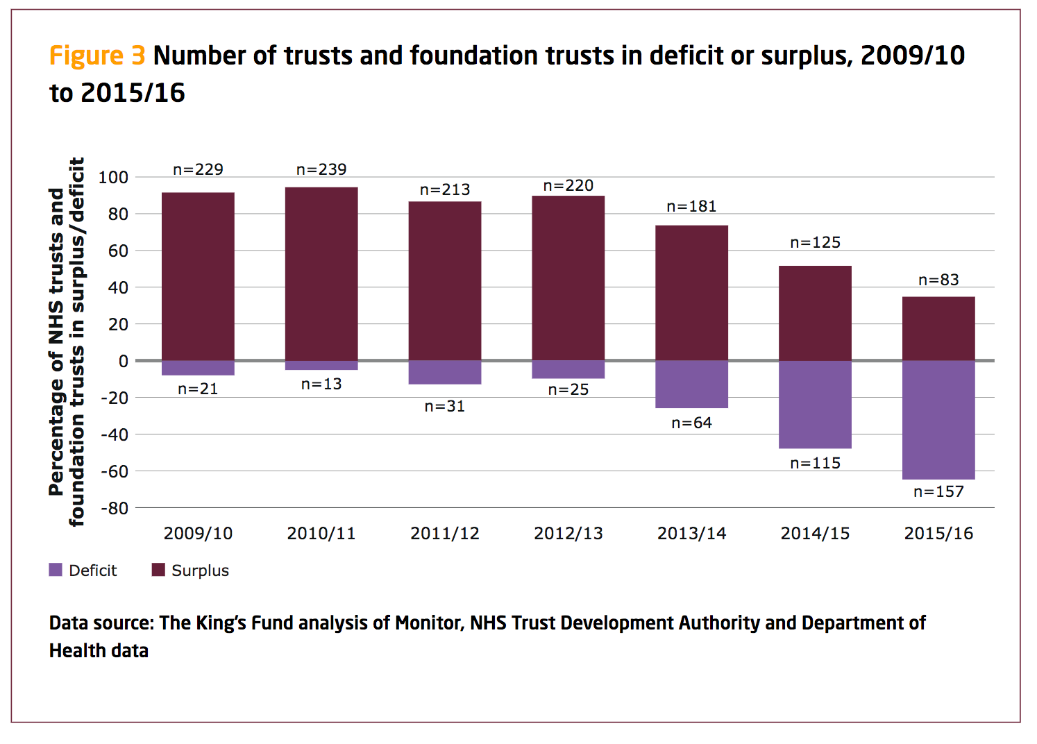 Trusts_going_into_deficit.png