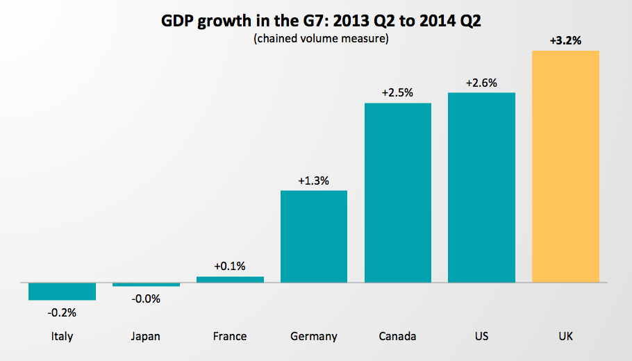 gdp_g7_sep14.png