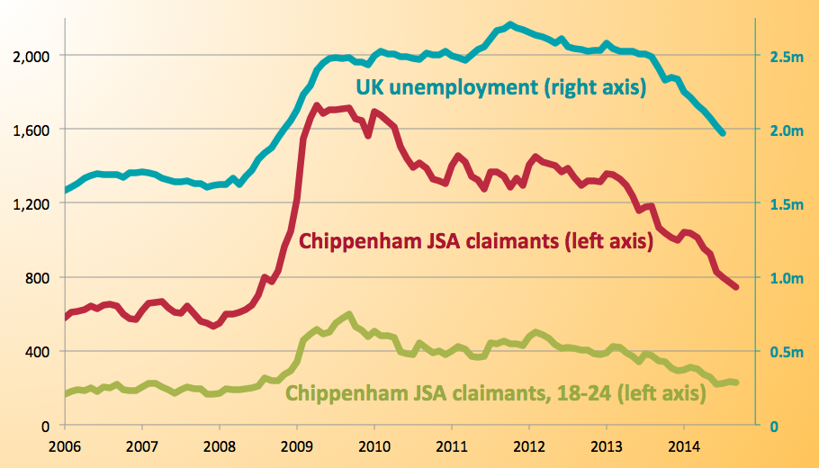 Number of local Jobseekers has halved since 2010