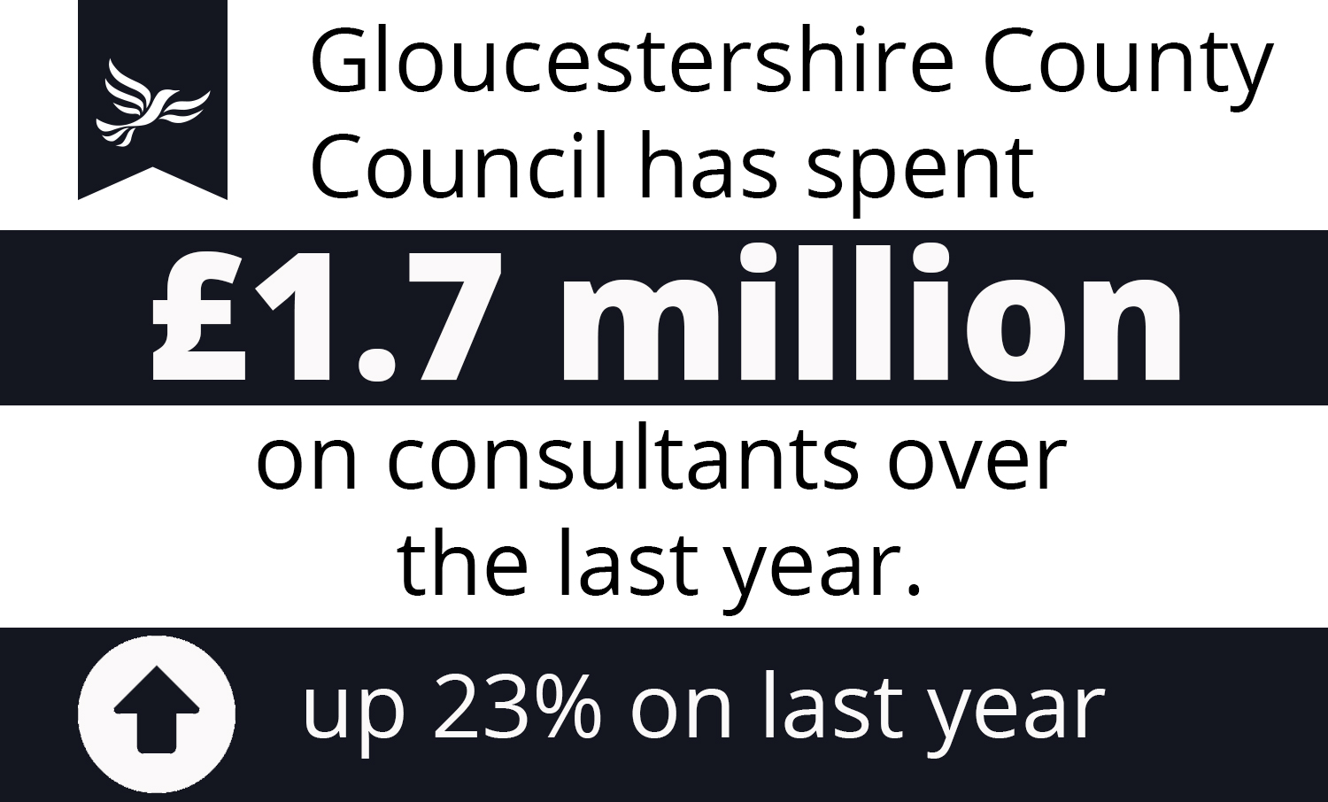 The County Council just spent £1.7 million on consultants and it's gone up by a quarter
