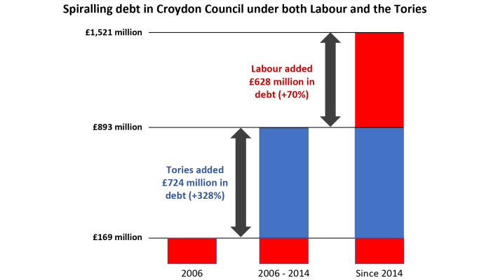 Graph showing Labour and Conservative parties both to blame for debt problem: Tories added £724 million in debt when last in power (2006 - 2014) while since then Labour have wracked up a further £628 million of debt