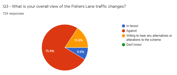 Lib Dem Survey shows 75% against Fisher's Lane (Covid) traffic closures