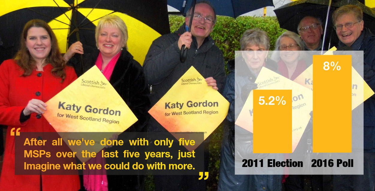 Yet another poll shows Lib Dems gaining on regional list