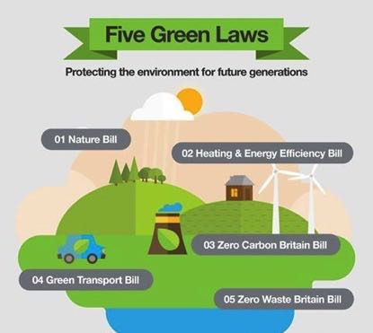 Five Green Laws to Protect our Environment