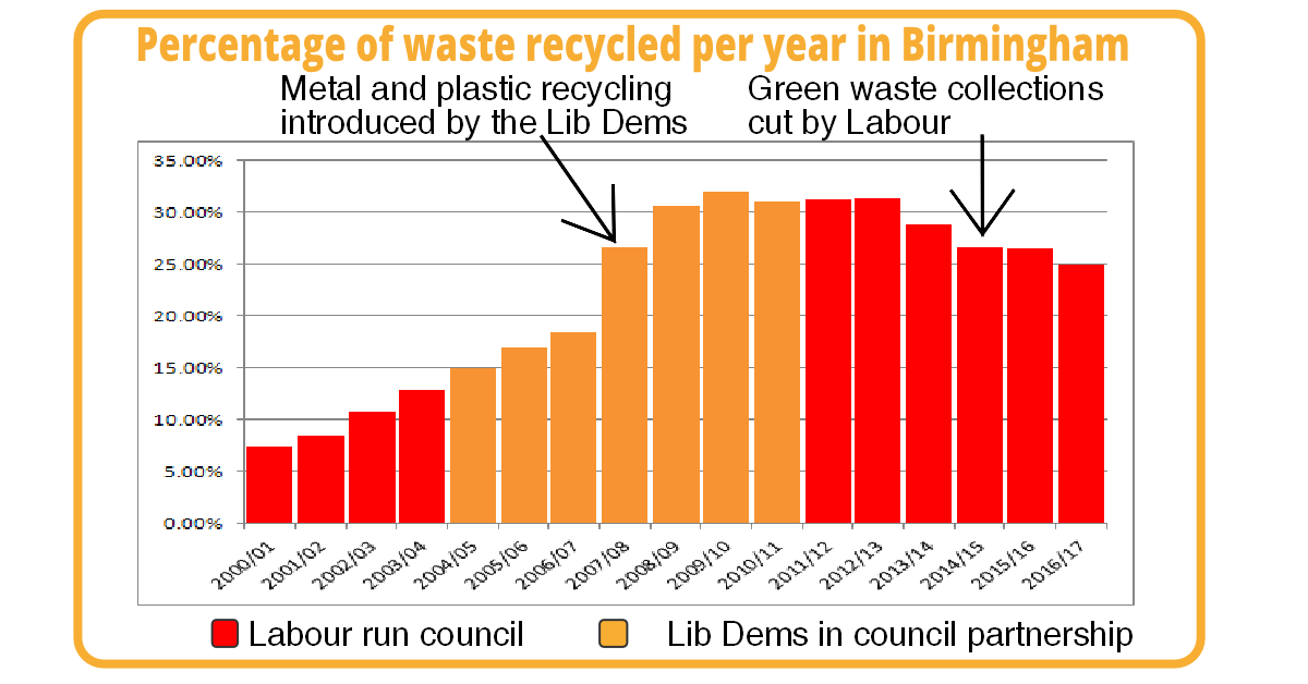 Birmingham one  of worst councils  for recycling
