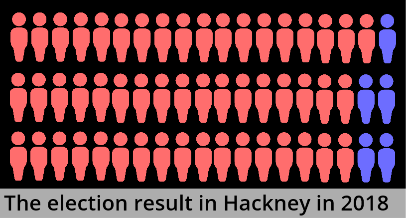 hackney_council_result_2018_fptp.PNG