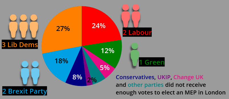 london_mep_result_2019.PNG