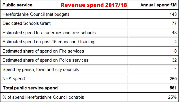 Herefordshire public sector funding & budget