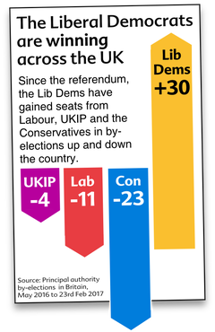 lib-dem-by-election-wins-2016-17.png