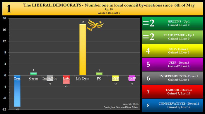 Liberal Democrats Gaining Ground in Local Council By-Elections while Tories, Labour and UKIP lose out