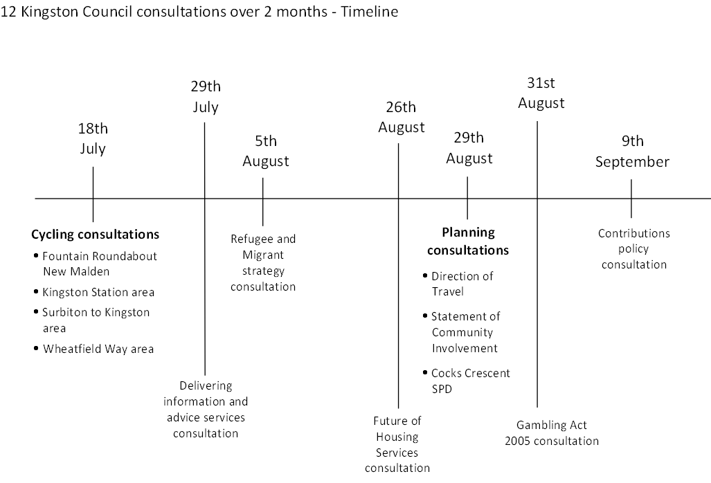 content_kingston_council_conservative_led_summer_consultation_timeline_kevin_davis.png